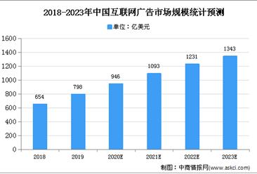 2021年中国互联网海外营销市场现状及发展趋势预测分析