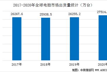 2020年全球电脑市场逆势增长  全年出货量达2.75亿台(附图表)