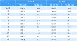 2020年1-12月汽车市场产销分析:全年销量2531.1万辆 同比下降1.9%(附图表)