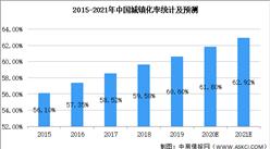 2021年中国园林绿化行业市场现状及发展前景预测分析(图)
