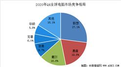 2020年Q4全球电脑市场出货量及竞争格局分析:出货量同比增长10.7%(图)