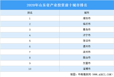 2020年山东省产业投资前十城市排名(产业篇)