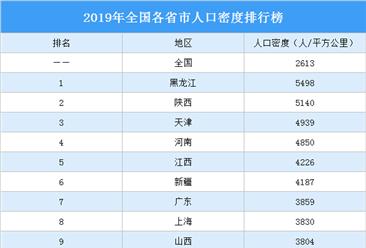 2019年全国各省市人口密度排行榜:黑龙江第一 陕西第二(图)