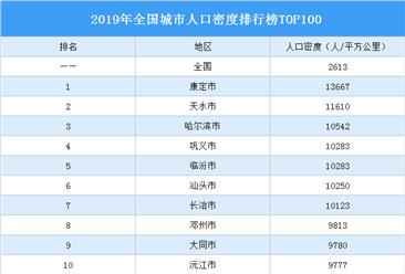 2019年全国城市人口密度排行榜TOP100:哪里人最多?(附榜单)