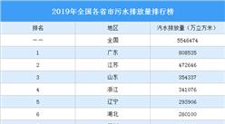 2019年全国各省市污水排放量排行榜:广东第一 江苏第二(图)