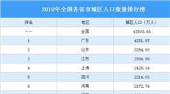2019年全国各省市城区人口数量排行榜:20省市城区人口超千万(图)