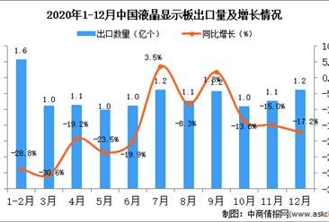 2020年12月中国液晶显示板出口数据统计分析