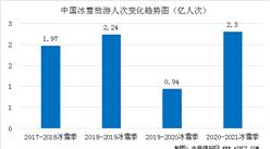 疫情对冰雪旅游行业冲击巨大  2020年冰雪旅游收入损失约2400亿元(图)