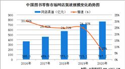 网店渠道是图书零售市场主要驱动力  2020年我国网上书店规模增长7.27%(图)