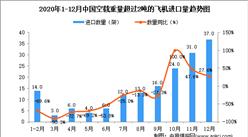 2020年12月中国空载重量超过2吨的飞机进口数据统计分析