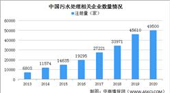 2021年中国污水处理企业区域分布情况分析:多集中工业大省(图)
