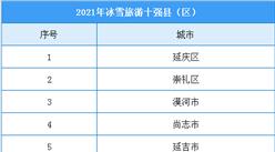 2021年冰雪旅游十强县(区)名单出炉:延庆、崇礼等地入选