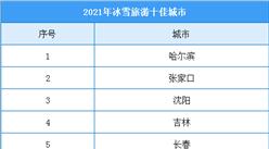 2021年冰雪旅游十佳城市名单出炉:哈尔滨/张家口/沈阳等地入选