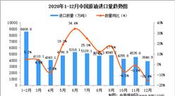 2020年12月中国原油进口数据统计分析