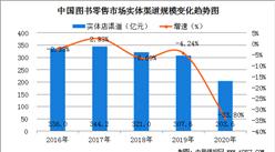 2020年我国实体店渠道图书零售受疫情影响显著  降幅进一步扩大至33.8%(图)