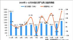 2020年12月中国天然气进口数据统计分析