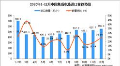 2020年12月中国集成电路进口数据统计分析