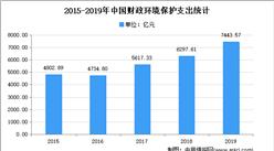2021年中国环保行业市场现状分析:行业快速发展