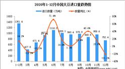 2020年12月中国大豆进口数据统计分析