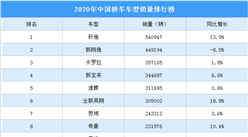 2020年中国轿车车型销量排行榜