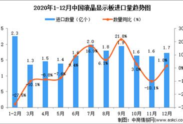 2020年12月中国液晶显示板进口数据统计分析