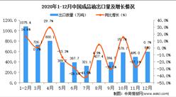 2020年12月中国成品油出口数据统计分析