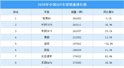 2020年中国SUV车型销量排行榜