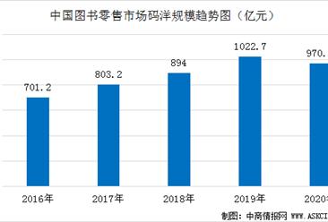 受疫情影响图书零售市场首次出现负增长 2020年市场规模为970亿元(图)