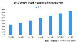 """""""双循环""""战略专题:浅析中国体外诊断行业投资机会及发展前景(附图表)"""