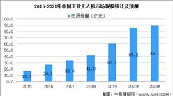 2021年中国无人机行业市场规模及发展趋势预测分析(图)