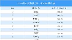 2019年山西各县(市、区)GDP排行榜:54个县GDP超百亿(图)