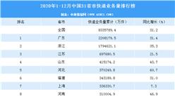 2020年中国31省市快递业务量排行榜