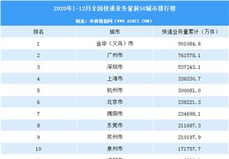2020年中國快遞量TOP50城市排行榜