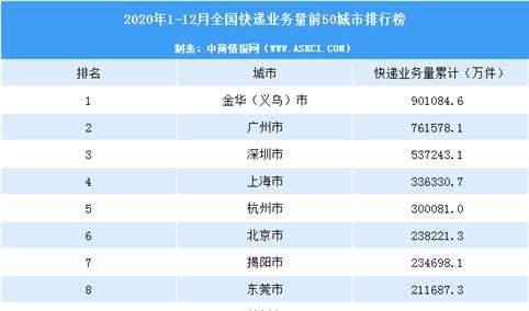 2020年中国快递量TOP50城市排行榜