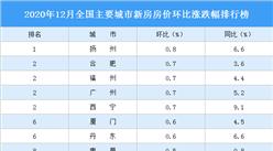12月新房房价涨跌排行榜:广州涨幅回落 深圳房价下跌 (图)