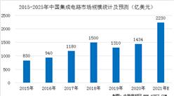 IC Insights:2025年中國芯片自給率約20%  低于70%的自給率目標(圖)