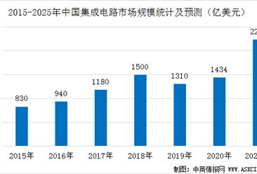 IC Insights:2025年中国芯片自给率约20%  低于70%的自给率目标(图)