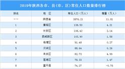 2019年陕西各市、县(市、区)常住人口数量排行榜:雁塔区常住人口最多(图)