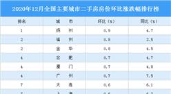 2020年12月二手房房价涨跌排行榜:广州合肥厦门并列第三(图)