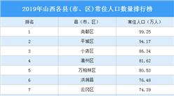 2019年山西各县(市、区)常住人口数量排行榜:17个县常住人口超50万(图)