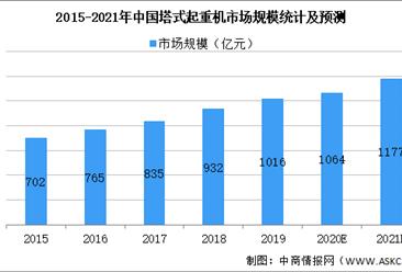 2021年中国塔式起重机行业市场现状及发展趋势预测分析(图)