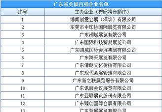 2020年广东省会展企业百强榜(附完整榜单)