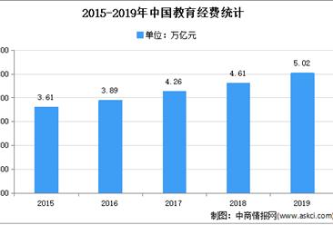 2021年中国考试测评市场现状及发展趋势预测分析