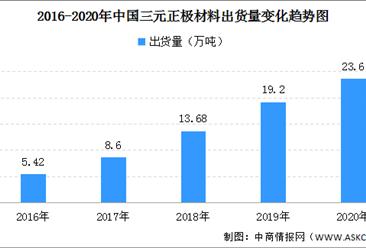 2020年中国三元正极材料出货量23.6万吨 同比增长23%