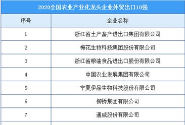 2020年全国农业产业化龙头企业外贸出口10强排行榜