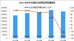 2020年全国社会消费品零售情况分析:全年零售额达39.2万亿元 下降3.9%(图)