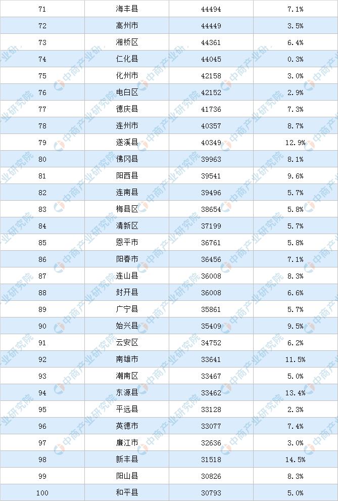 2019广东的gdp_2019年度广东省地市人均GDP排名深圳市超20万元居全省第一