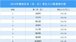 2019年湖南各县(市、区)常住人口排行榜:浏阳市第一(图)