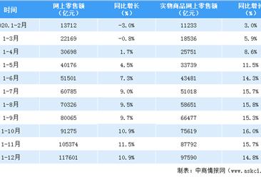 2020年全国网络零售额117601亿元  同比增长10.9%(图)