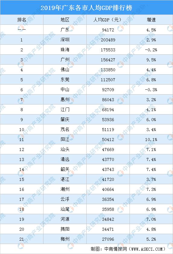 广东gdp2019_2019年度广东省地市人均GDP排名深圳市超20万元居全省第一